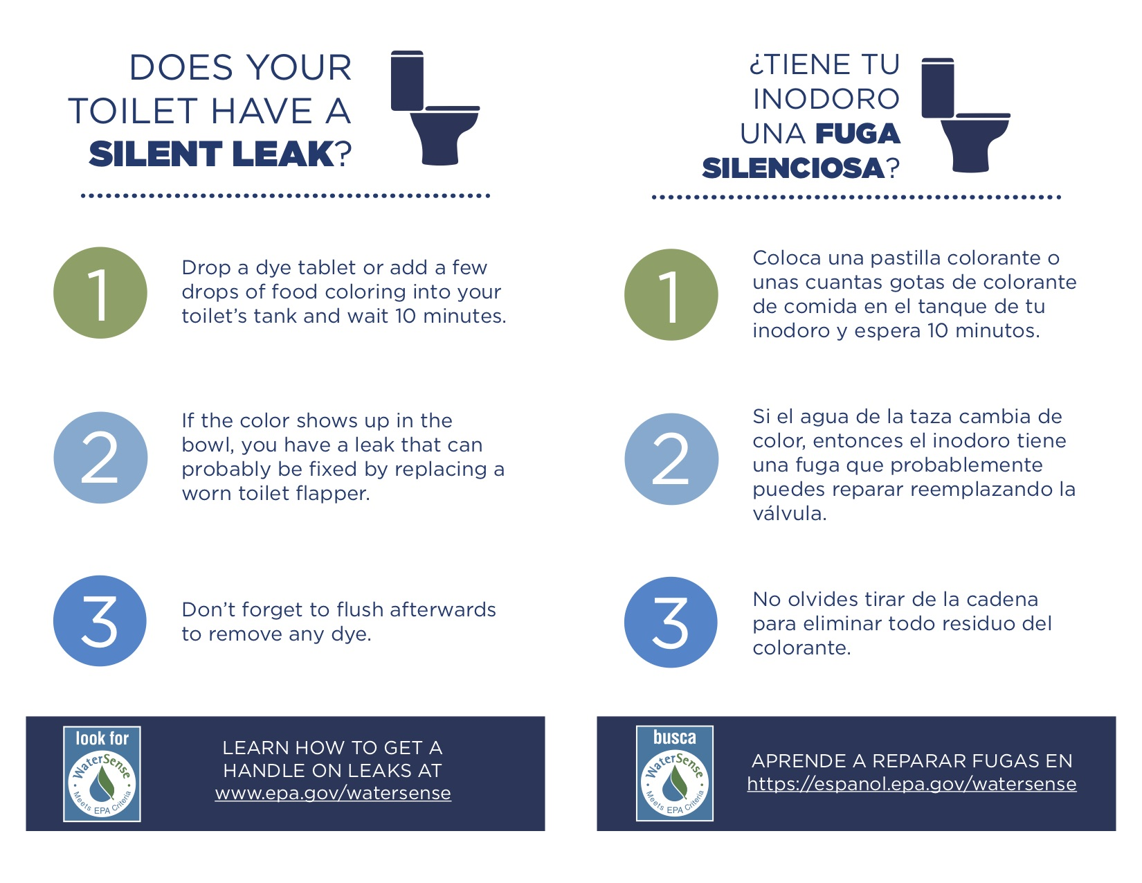 Toilet Leak Fact Sheet