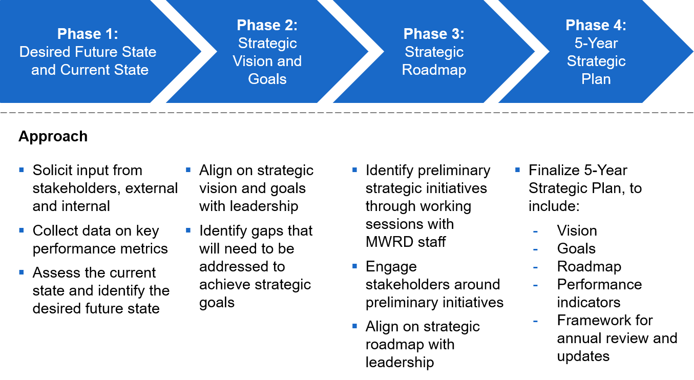 Strategic Planning Phases document